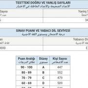 2021-ilkbahar-yds-sinav-sonuclari-45